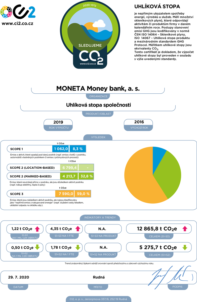 Certifikát Sledujeme CO2 MONETA Money Bank 2019